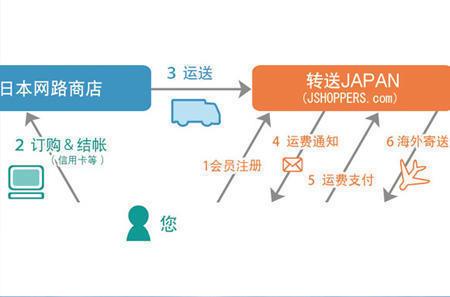 日淘转运Japan公司怎么样?转运Japan(JS)转运教程转运攻略