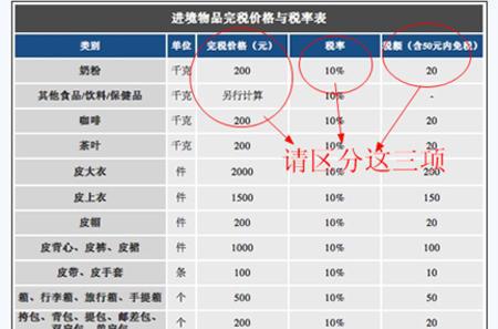 海淘到中国进口物品报关交税详细列表