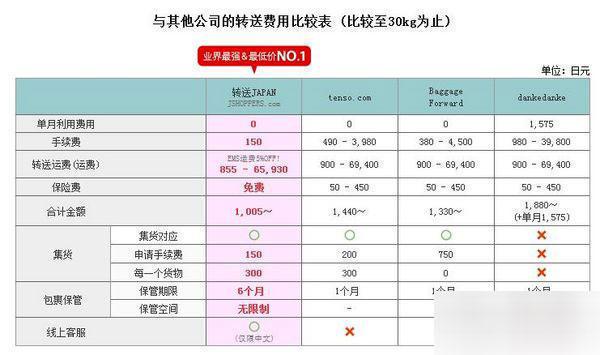 日本海淘哪家强?日本转运公司横向大比拼