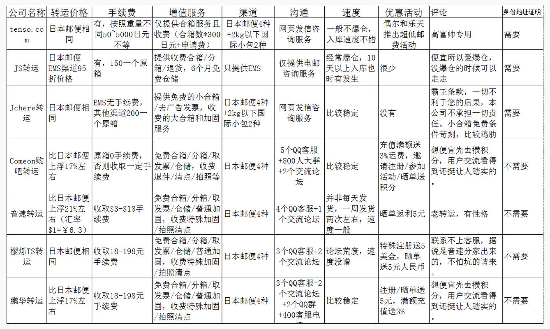 日本转运公司:29家日本海淘转运公司闪亮登场