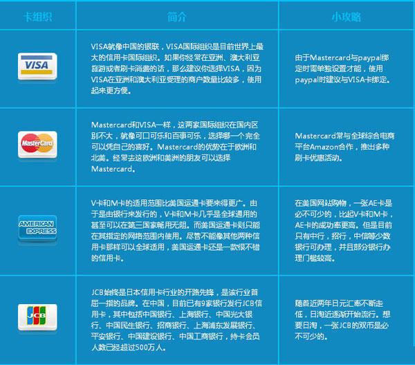 海淘信用卡如何使用?海淘信用卡使用全攻略