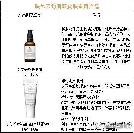 最全Kiehl's科颜氏产品功效及香港报价 香港必买(5)