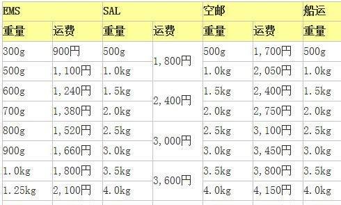 日淘邮费以及各地海关情况,中日文对照