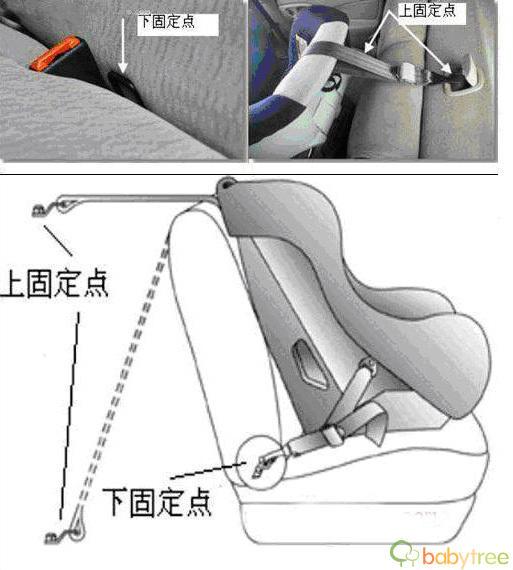 儿童汽车安全座椅选购指南
