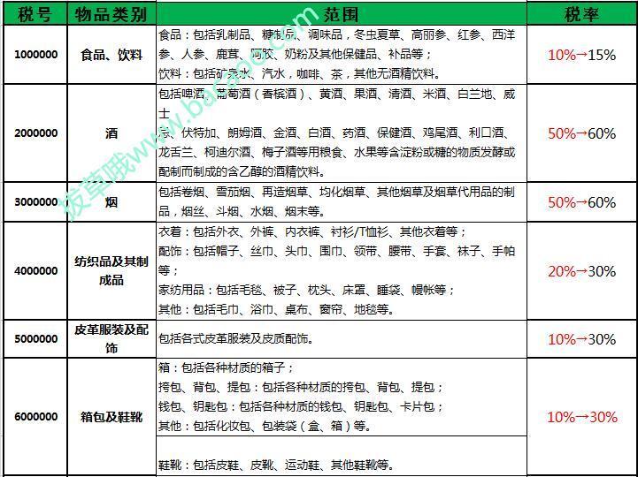 最新中华人民共和国进口商品税率表