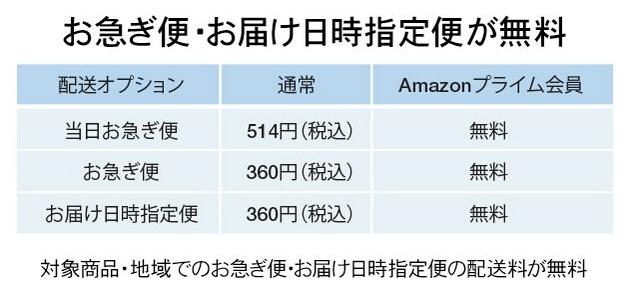 日本亚马逊海淘攻略之日亚发货地址如何填写?