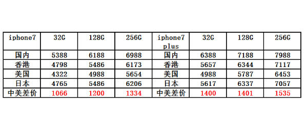 海淘iPhone7美国苹果官网海淘攻略教程