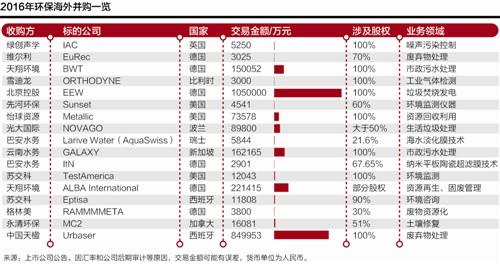 """2016年中国环保公司""""海淘""""热升级 交易额翻近两番"""