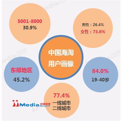 海淘消费品类向更高价位转移 网易考拉销售份额占比最高