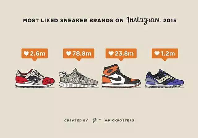 阿迪达斯adidas火爆 已占据球鞋转卖市场近半份额!