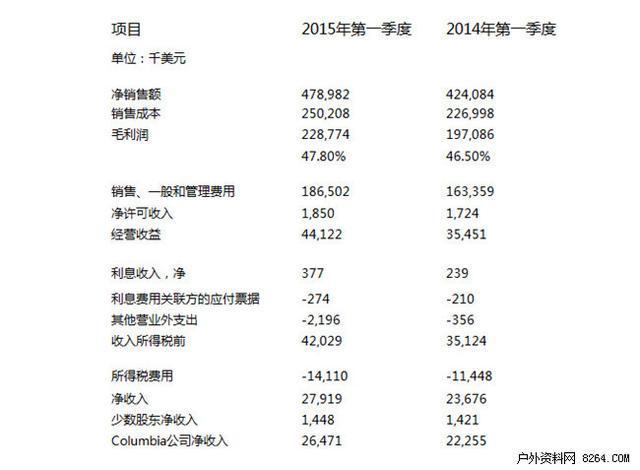 Columbia公司2015第一季取得开门红 收入4.79亿