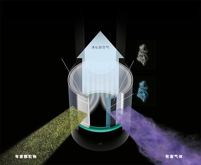 戴森推新款Pure空气净化扇:升级滤网、3690元起