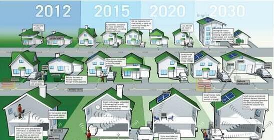 智能家居市场扩大 智能开关有可能成潮流单品