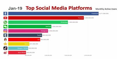 全球最受欢迎十大社交平台  抖音仅位列第八名